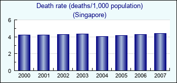 singapore  death rate  deaths 1000 population