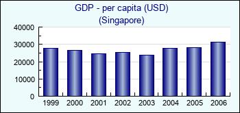 Singapore  GDP - per capita (USD)